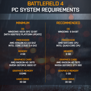 Requirements Battlefield 4